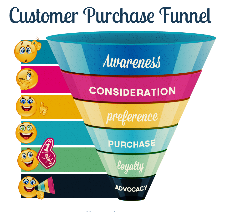 Customer Purchase Funnel